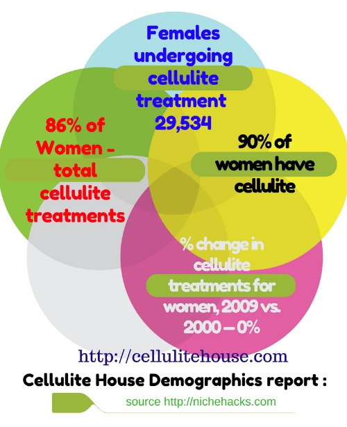 Infographic Cellulite House -90 of women have cellulite