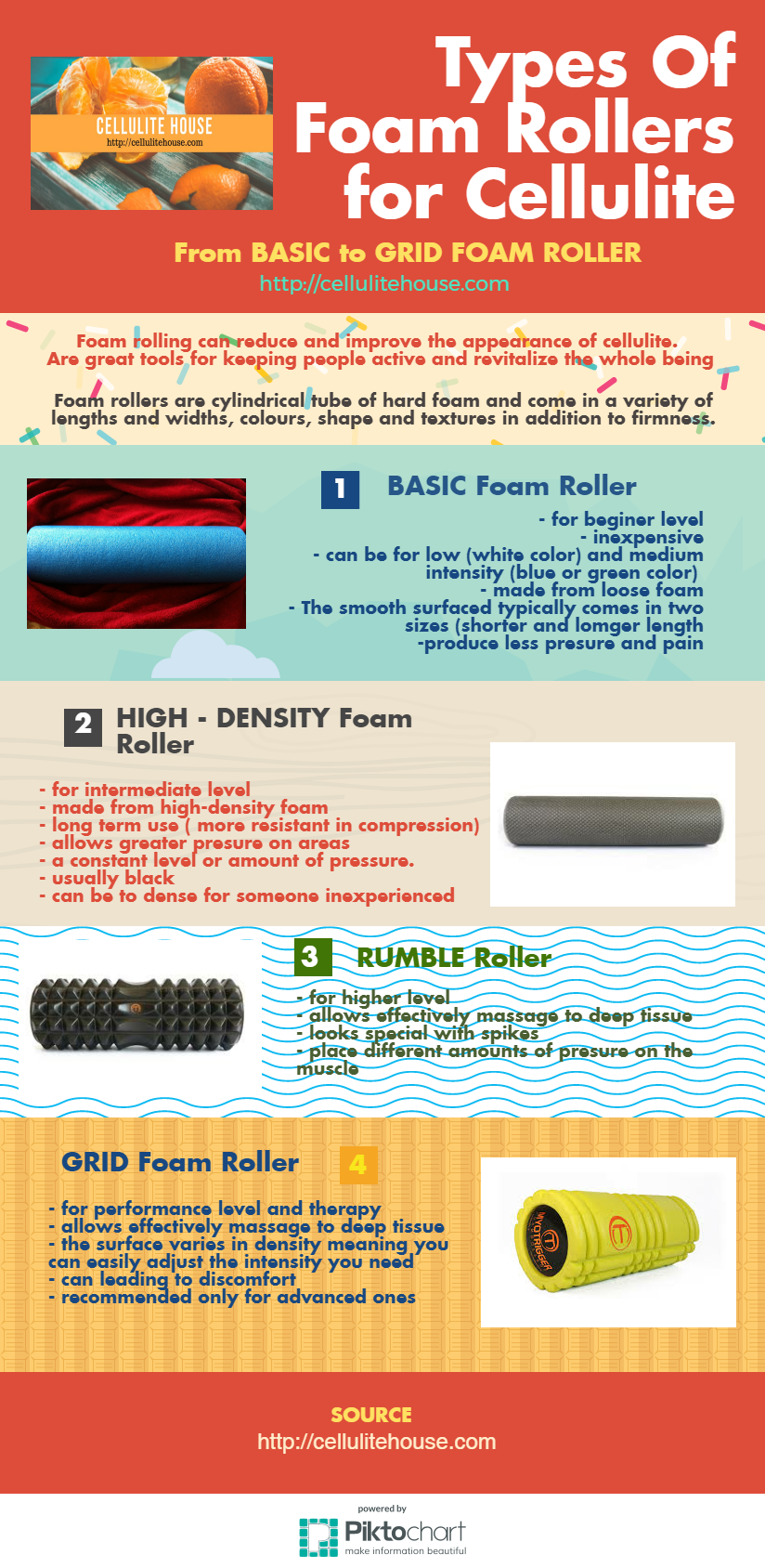 FOAM ROLLER infographics from Cellulite House